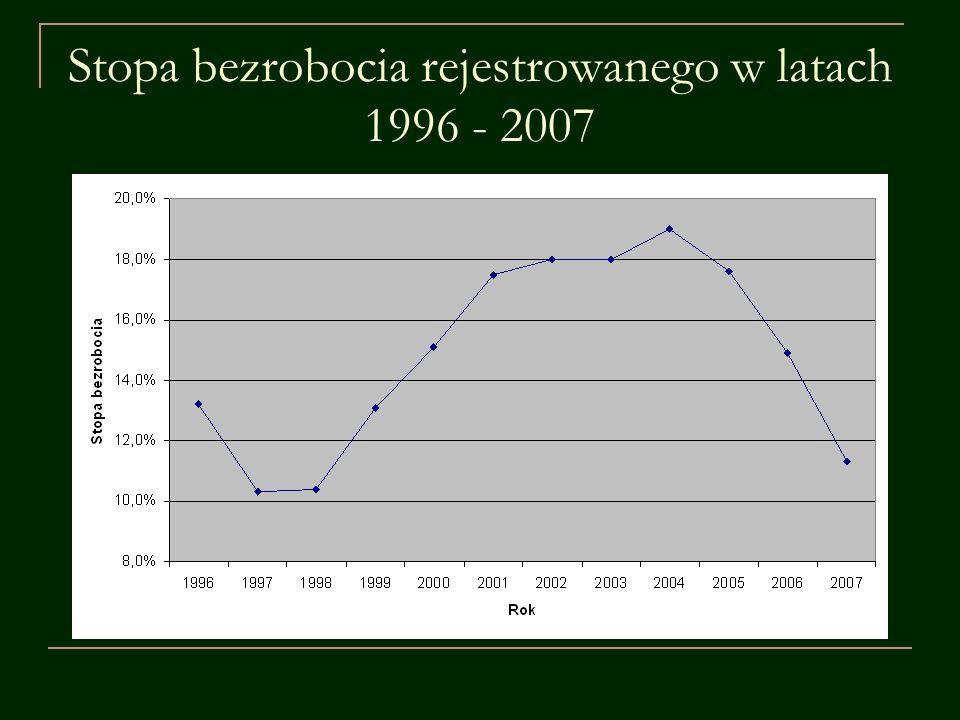 Stopa bezrobocia rejestrowanego w latach 1996 - 2007