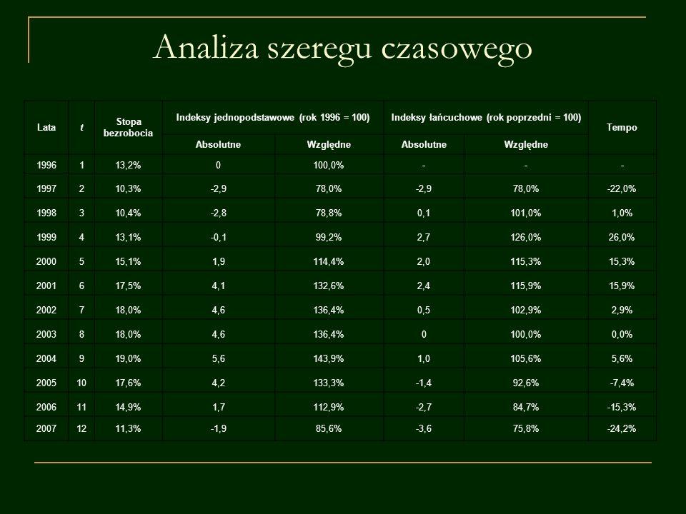 Analiza szeregu czasowego Latat Stopa bezrobocia Indeksy jednopodstawowe (rok 1996 = 100)Indeksy łańcuchowe (rok poprzedni = 100) Tempo AbsolutneWzglę