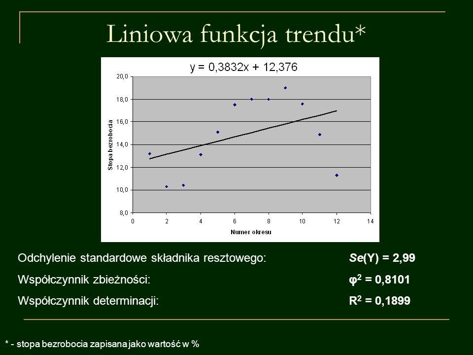 Liniowa funkcja trendu* Odchylenie standardowe składnika resztowego:Se(Y) = 2,99 Współczynnik zbieżności:φ 2 = 0,8101 Współczynnik determinacji:R 2 =