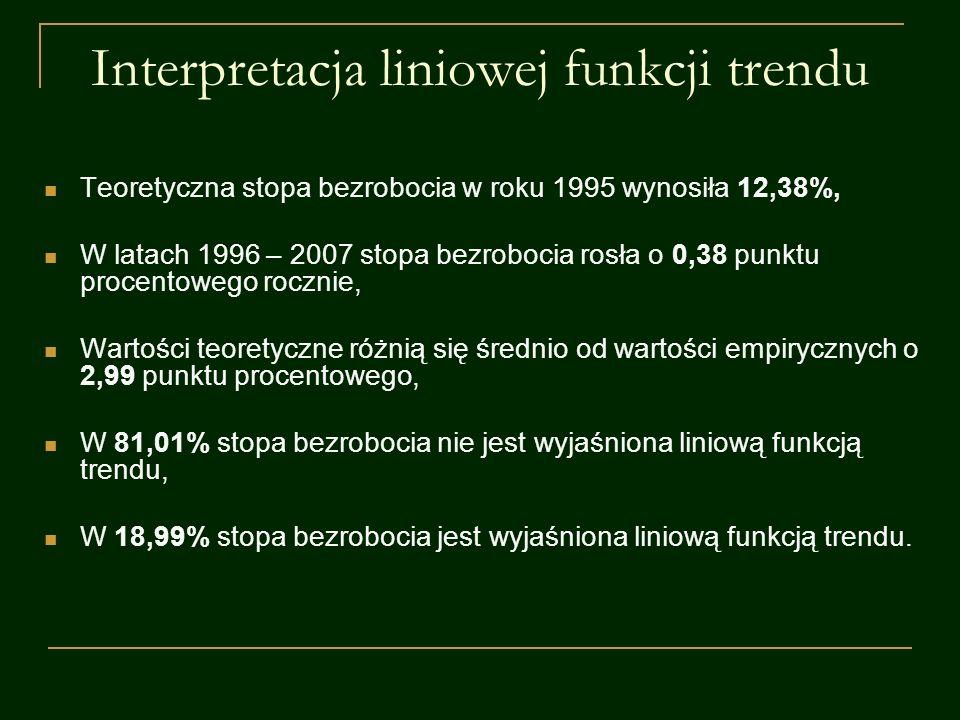 Interpretacja liniowej funkcji trendu Teoretyczna stopa bezrobocia w roku 1995 wynosiła 12,38%, W latach 1996 – 2007 stopa bezrobocia rosła o 0,38 pun