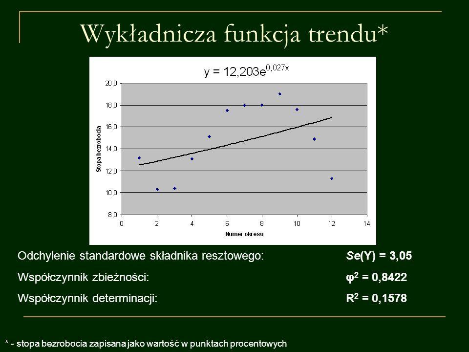 Wykładnicza funkcja trendu* Odchylenie standardowe składnika resztowego:Se(Y) = 3,05 Współczynnik zbieżności:φ 2 = 0,8422 Współczynnik determinacji:R