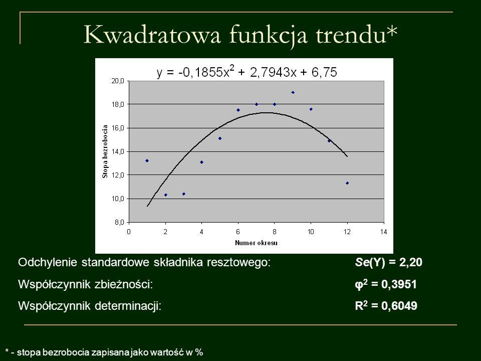 Kwadratowa funkcja trendu* Odchylenie standardowe składnika resztowego:Se(Y) = 2,20 Współczynnik zbieżności:φ 2 = 0,3951 Współczynnik determinacji:R 2