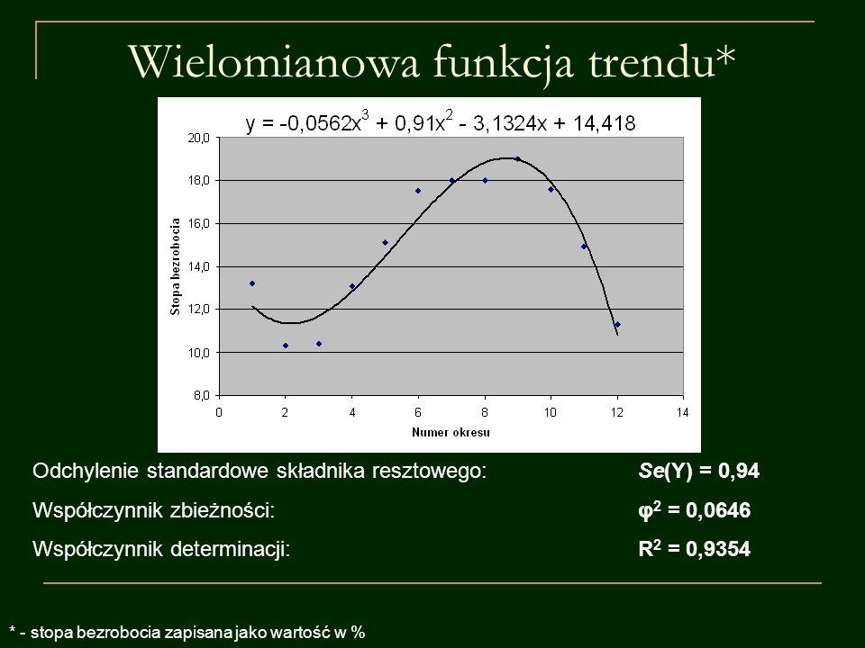 Wielomianowa funkcja trendu* Odchylenie standardowe składnika resztowego:Se(Y) = 0,94 Współczynnik zbieżności:φ 2 = 0,0646 Współczynnik determinacji:R