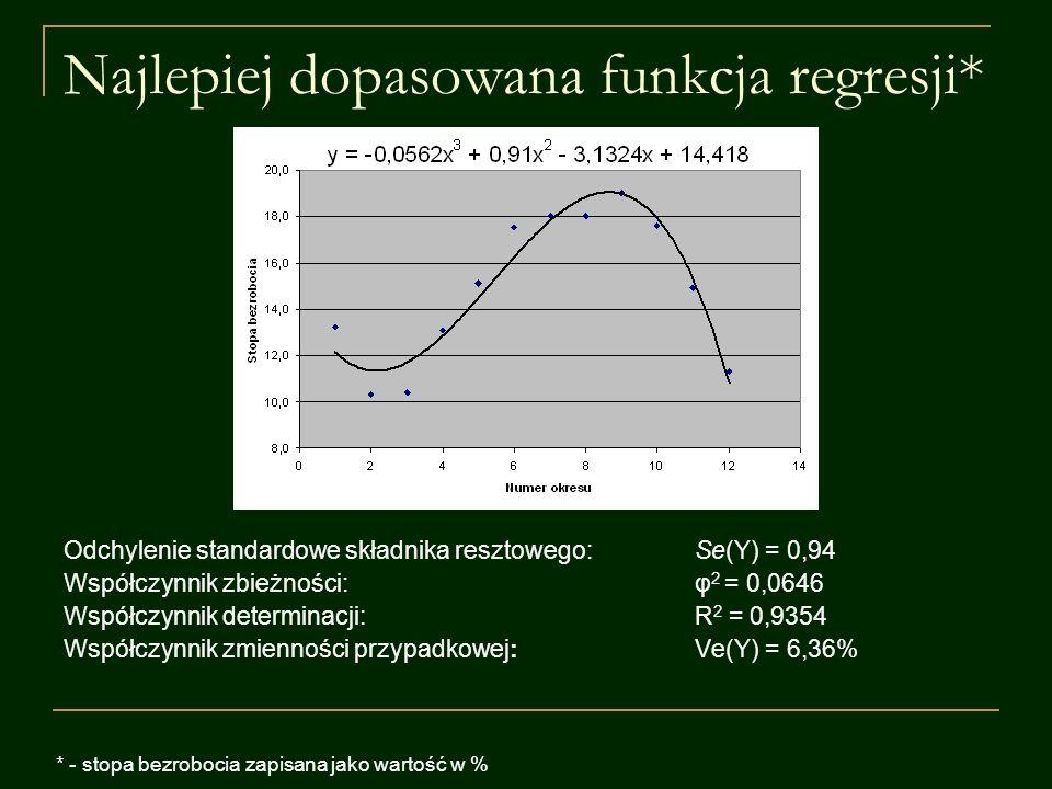 Najlepiej dopasowana funkcja regresji* Odchylenie standardowe składnika resztowego:Se(Y) = 0,94 Współczynnik zbieżności:φ 2 = 0,0646 Współczynnik dete