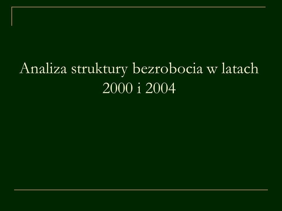 Analiza struktury bezrobocia w roku 2000 – podstawowe miary Poziom bezrobocia w Polsce w roku 2000: Średni poziom bezrobocia (średnia arytmetyczna wg województw): Odchylenie standardowe: Współczynnik zmienności: 15,1% x = 16,4% s = 3,9 V (s) = 24 %