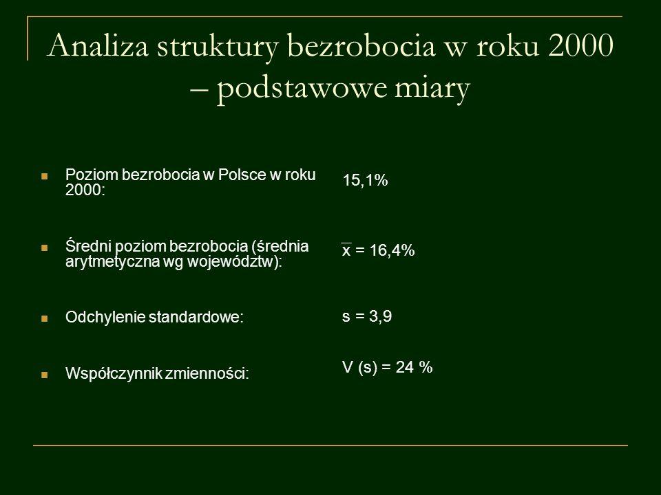 Analiza struktury bezrobocia w roku 2000 – podstawowe miary Poziom bezrobocia w Polsce w roku 2000: Średni poziom bezrobocia (średnia arytmetyczna wg