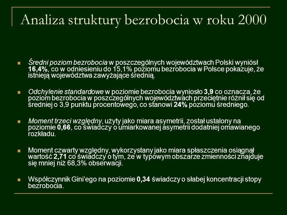 Analiza struktury bezrobocia w roku 2000 Średni poziom bezrobocia w poszczególnych województwach Polski wyniósł 16,4%, co w odniesieniu do 15,1% pozio