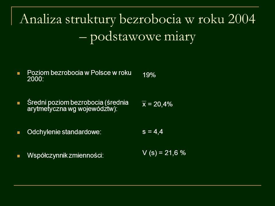 Analiza struktury bezrobocia w roku 2004 – podstawowe miary Poziom bezrobocia w Polsce w roku 2000: Średni poziom bezrobocia (średnia arytmetyczna wg