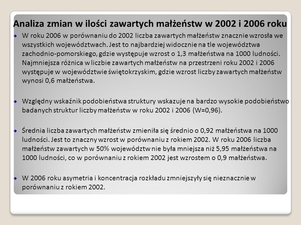 Analiza zmian w ilości zawartych małżeństw w 2002 i 2006 roku W roku 2006 w porównaniu do 2002 liczba zawartych małżeństw znacznie wzrosła we wszystki