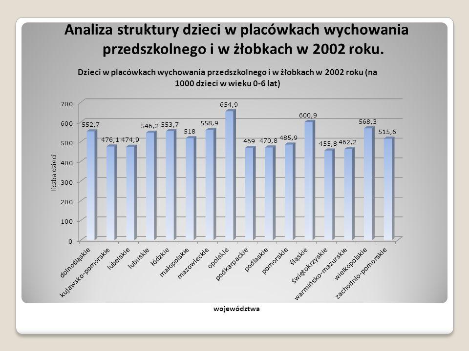 Analiza struktury dzieci w placówkach wychowania przedszkolnego i w żłobkach w 2002 roku.