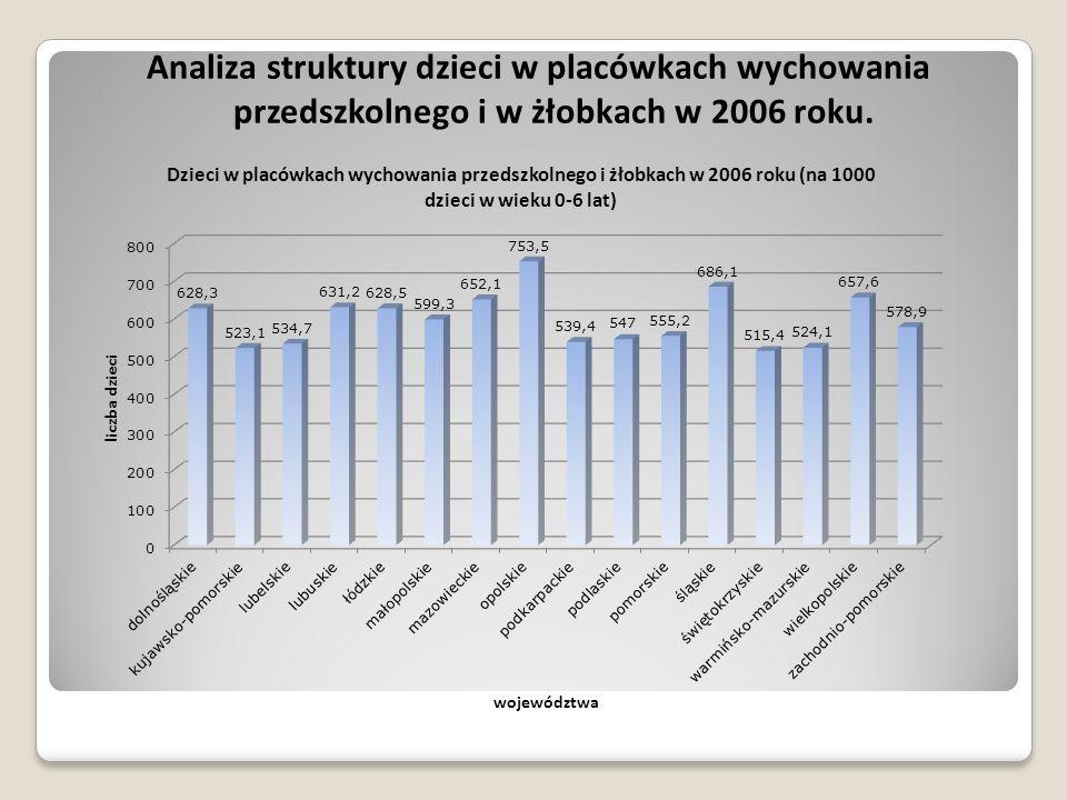 Analiza struktury dzieci w placówkach wychowania przedszkolnego i w żłobkach w 2006 roku.