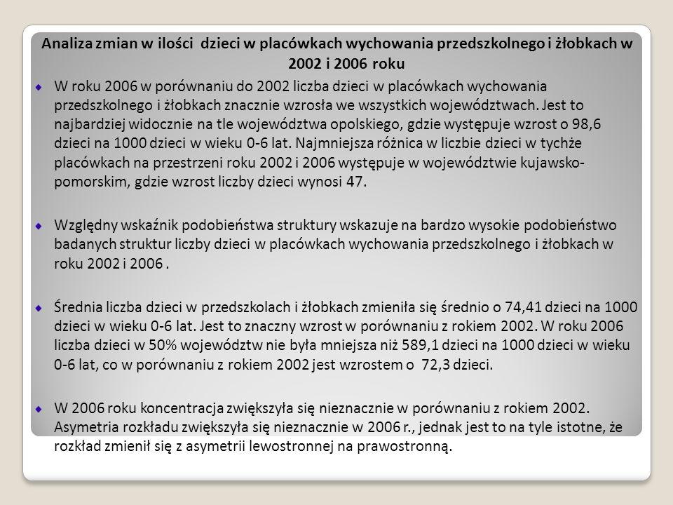 Analiza zmian w ilości dzieci w placówkach wychowania przedszkolnego i żłobkach w 2002 i 2006 roku W roku 2006 w porównaniu do 2002 liczba dzieci w pl