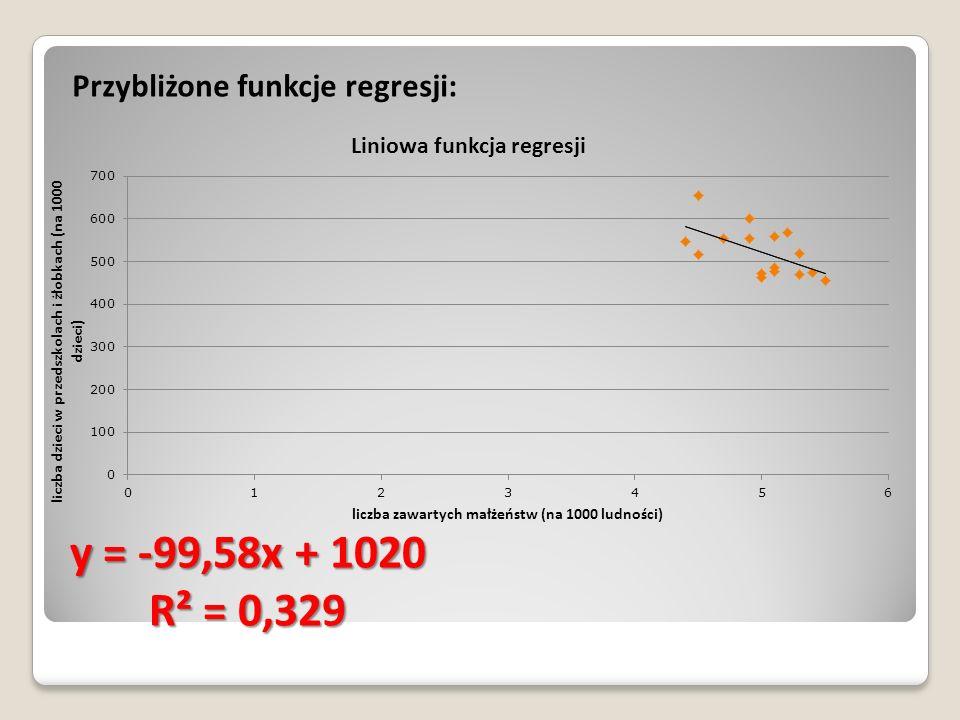 Przybliżone funkcje regresji: y = -99,58x + 1020 R² = 0,329