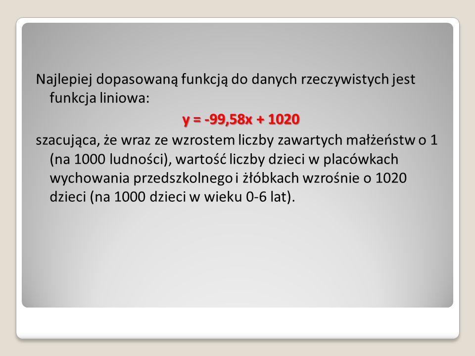 Najlepiej dopasowaną funkcją do danych rzeczywistych jest funkcja liniowa: y = -99,58x + 1020 szacująca, że wraz ze wzrostem liczby zawartych małżeńst