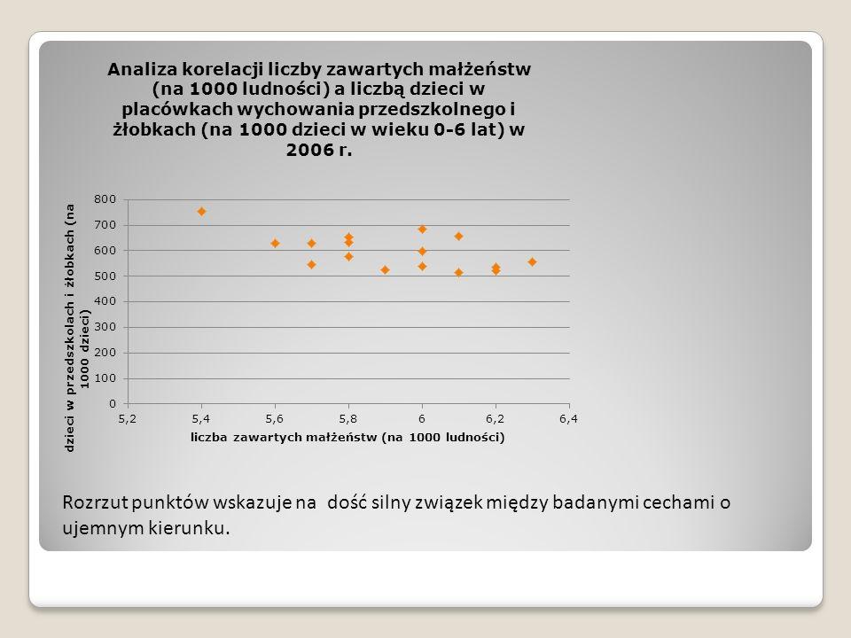 Rozrzut punktów wskazuje na dość silny związek między badanymi cechami o ujemnym kierunku.