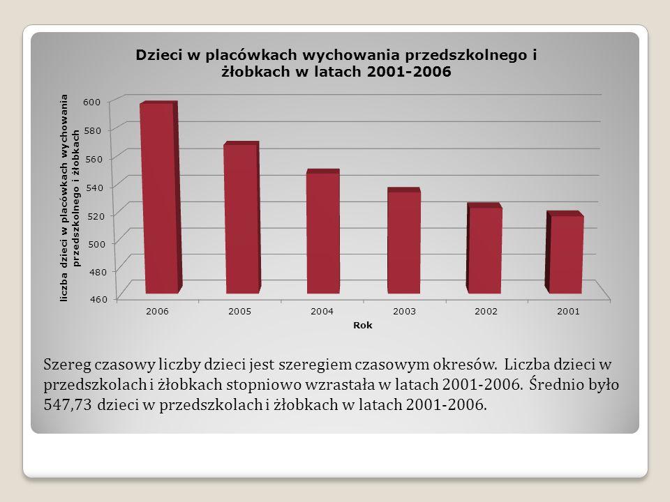 Szereg czasowy liczby dzieci jest szeregiem czasowym okresów. Liczba dzieci w przedszkolach i żłobkach stopniowo wzrastała w latach 2001-2006. Średnio