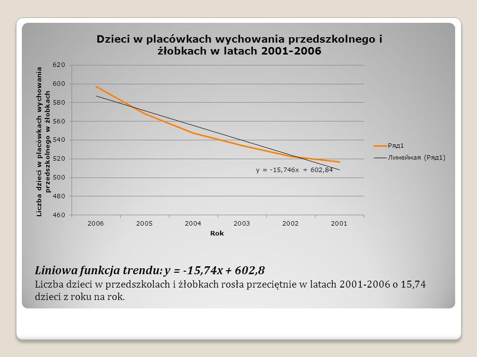 Liniowa funkcja trendu: y = -15,74x + 602,8 Liczba dzieci w przedszkolach i żłobkach rosła przeciętnie w latach 2001-2006 o 15,74 dzieci z roku na rok