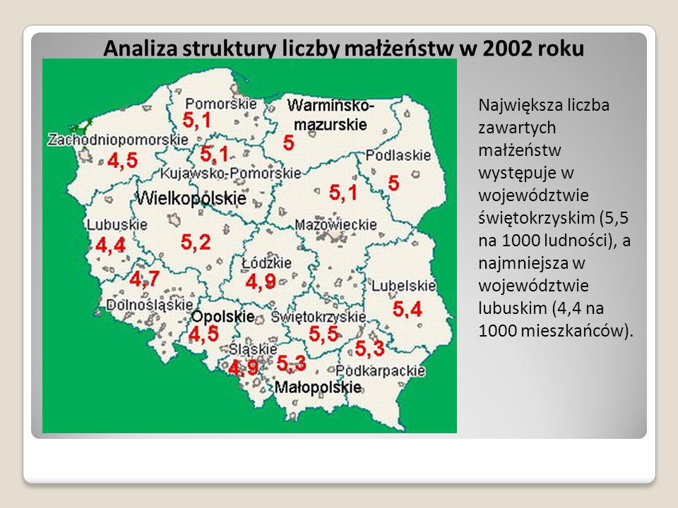 Analiza struktury liczby małżeństw w 2002 roku Największa liczba zawartych małżeństw występuje w województwie świętokrzyskim (5,5 na 1000 ludności), a