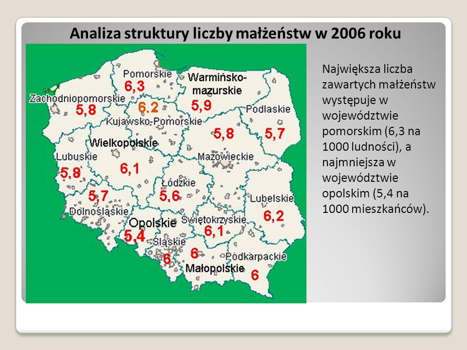 Analiza struktury liczby małżeństw w 2006 roku Największa liczba zawartych małżeństw występuje w województwie pomorskim (6,3 na 1000 ludności), a najm