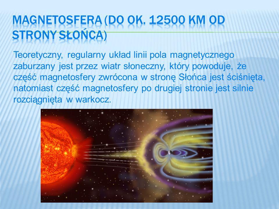 Teoretyczny, regularny układ linii pola magnetycznego zaburzany jest przez wiatr słoneczny, który powoduje, że część magnetosfery zwrócona w stronę Sł