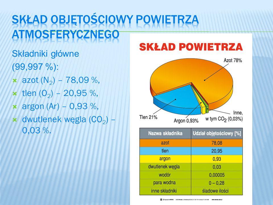 Składniki główne (99,997 %): azot (N 2 ) – 78,09 %, tlen (O 2 ) – 20,95 %, argon (Ar) – 0,93 %, dwutlenek węgla (CO 2 ) – 0,03 %.