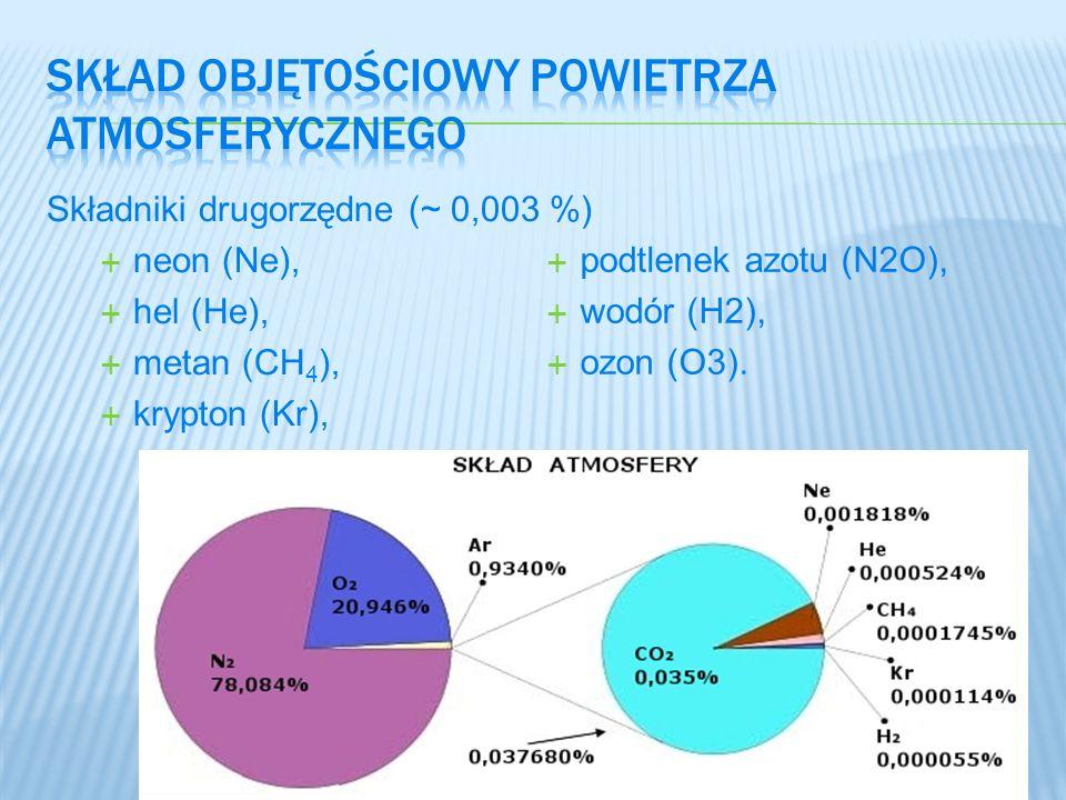 Składniki drugorzędne (~ 0,003 %) neon (Ne), hel (He), metan (CH 4 ), krypton (Kr), podtlenek azotu (N2O), wodór (H2), ozon (O3).