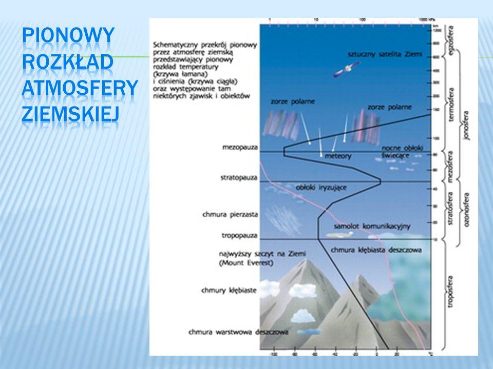 Ilość zanieczyszczeń wydzielona do atmosfery z danego źródła (emitera) w jednostce czasu.