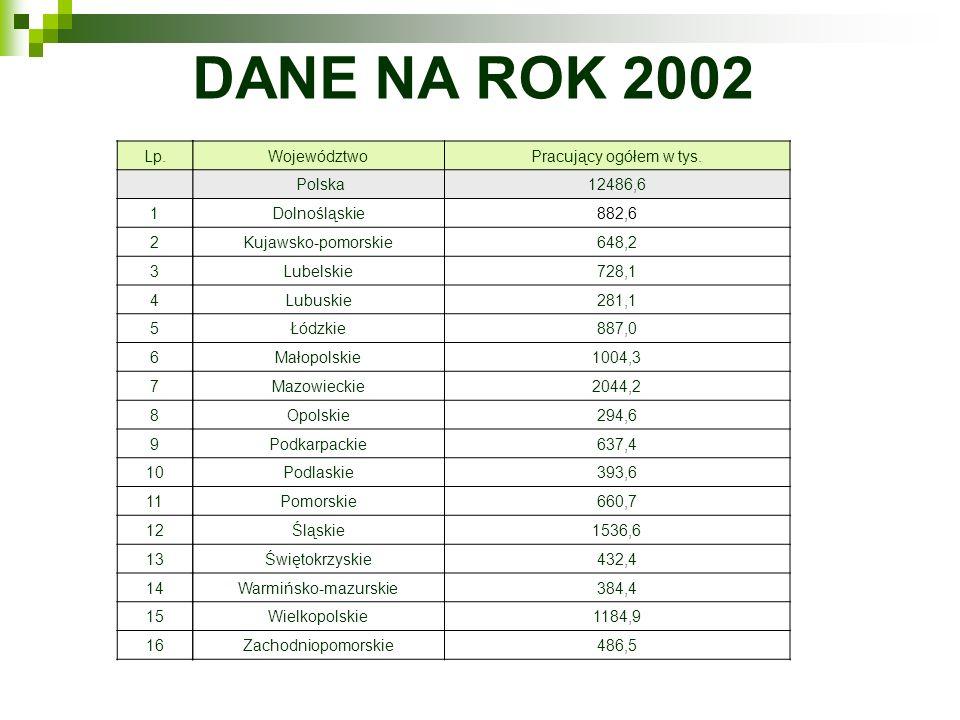 DANE NA ROK 2002 WojewództwoPracujący ogółem w tys. Polska12486,6 Dolnośląskie882,6 Kujawsko-pomorskie648,2 Lubelskie728,1 Lubuskie281,1 Łódzkie887,0