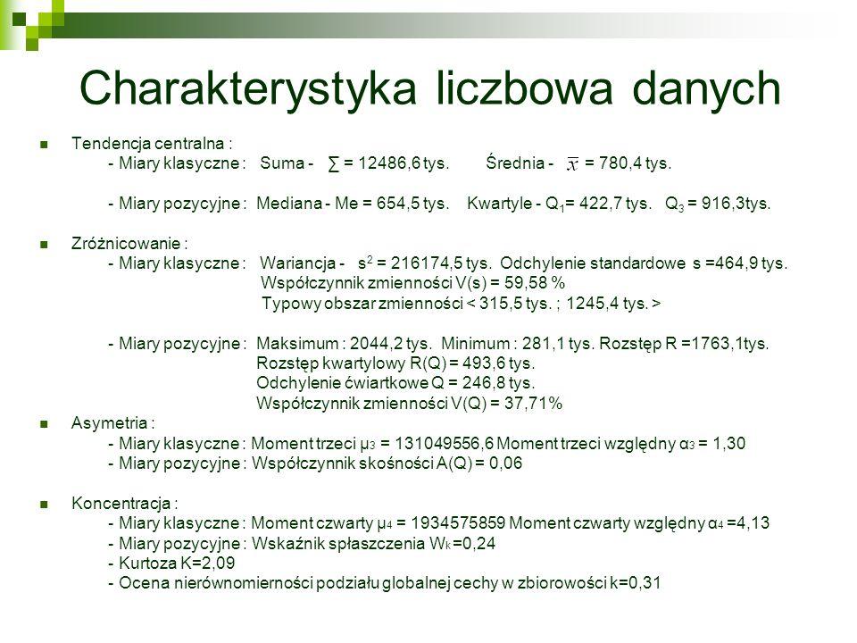Charakterystyka liczbowa danych Tendencja centralna : - Miary klasyczne : Suma - = 12486,6 tys. Średnia - = 780,4 tys. - Miary pozycyjne : Mediana - M