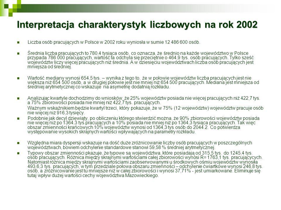 Interpretacja charakterystyk liczbowych na rok 2002 Liczba osób pracujących w Polsce w 2002 roku wyniosła w sumie 12 486 600 osób. Średnia liczba prac