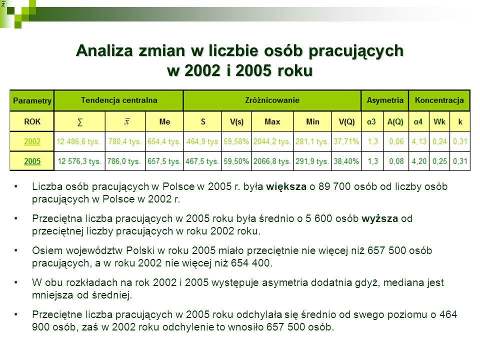 Analiza zmian w liczbie osób pracujących w 2002 i 2005 roku Liczba osób pracujących w Polsce w 2005 r. była większa o 89 700 osób od liczby osób pracu