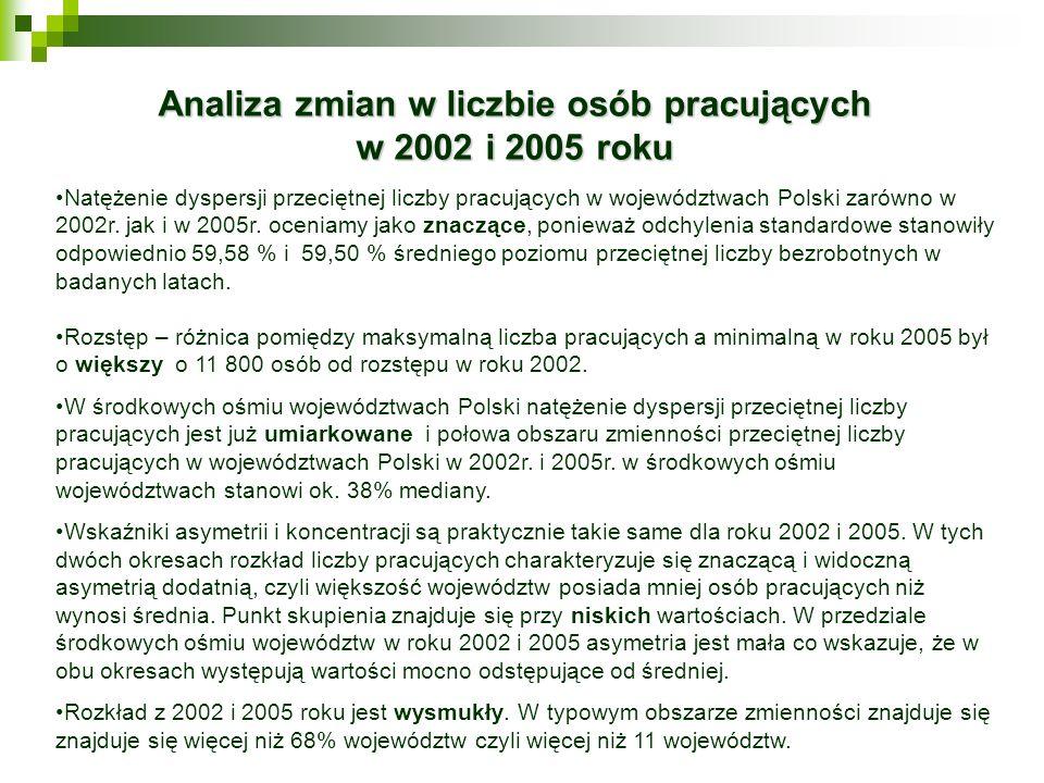 Analiza zmian w liczbie osób pracujących w 2002 i 2005 roku Natężenie dyspersji przeciętnej liczby pracujących w województwach Polski zarówno w 2002r.