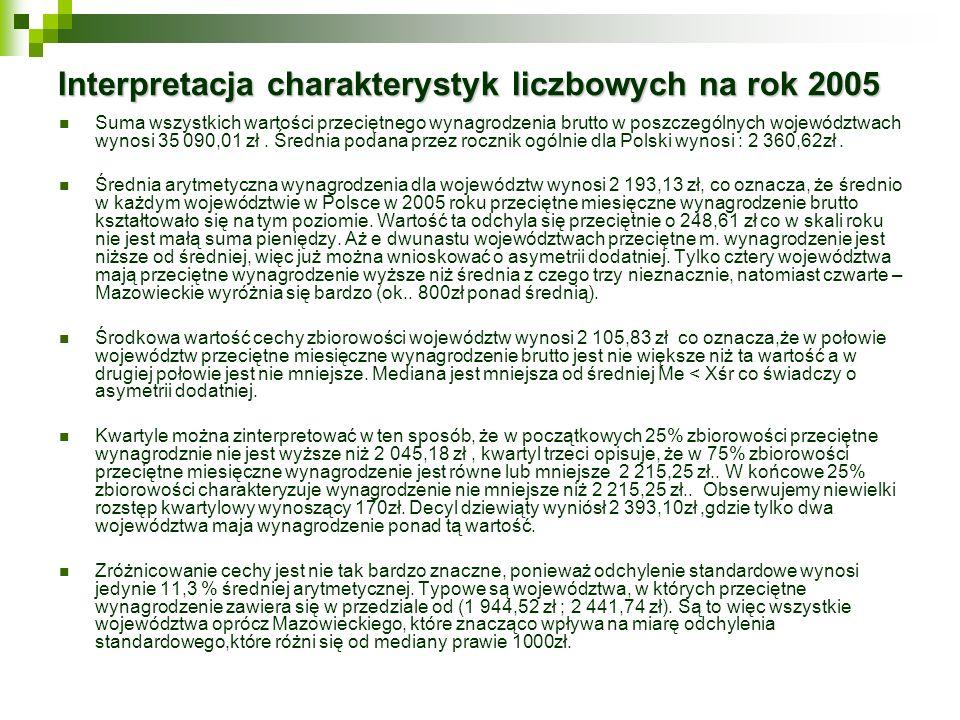 Interpretacja charakterystyk liczbowych na rok 2005 Suma wszystkich wartości przeciętnego wynagrodzenia brutto w poszczególnych województwach wynosi 3