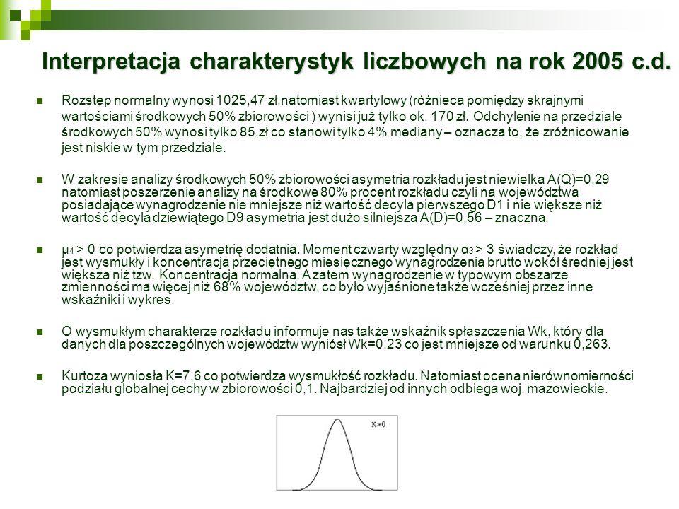 Interpretacja charakterystyk liczbowych na rok 2005 c.d. Rozstęp normalny wynosi 1025,47 zł.natomiast kwartylowy (różnieca pomiędzy skrajnymi wartości
