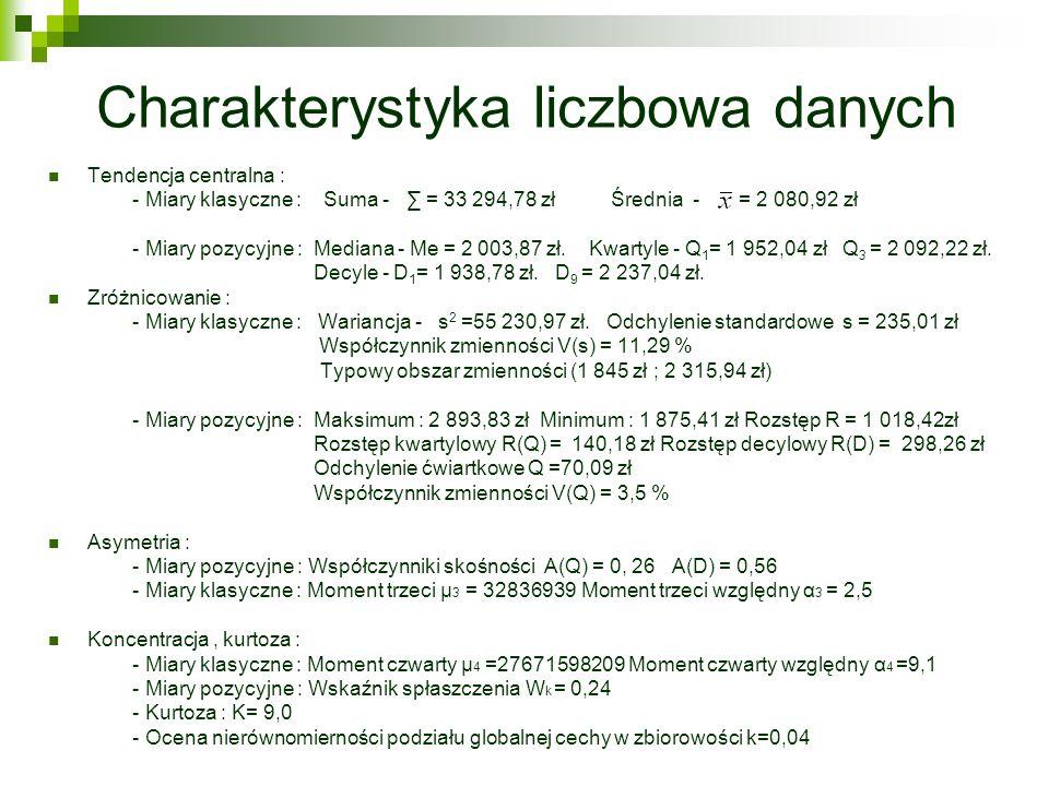Charakterystyka liczbowa danych Tendencja centralna : - Miary klasyczne : Suma - = 33 294,78 zł Średnia - = 2 080,92 zł - Miary pozycyjne : Mediana -