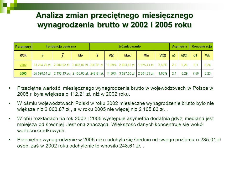 Analiza zmian przeciętnego miesięcznego wynagrodzenia brutto w 2002 i 2005 roku Przeciętne wartość miesięcznego wynagrodzenia brutto w województwach w
