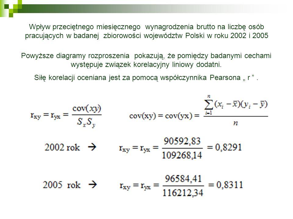 Powyższe diagramy rozproszenia pokazują, że pomiędzy badanymi cechami występuje związek korelacyjny liniowy dodatni. Siłę korelacji oceniana jest za p
