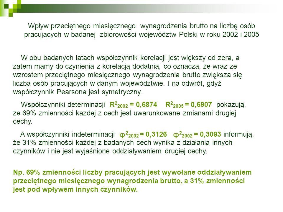 Wpływ przeciętnego miesięcznego wynagrodzenia brutto na liczbę osób pracujących w badanej zbiorowości województw Polski w roku 2002 i 2005 W obu badan