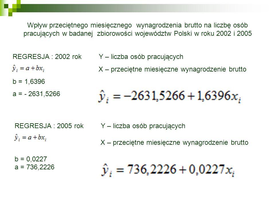 Wpływ przeciętnego miesięcznego wynagrodzenia brutto na liczbę osób pracujących w badanej zbiorowości województw Polski w roku 2002 i 2005 REGRESJA :
