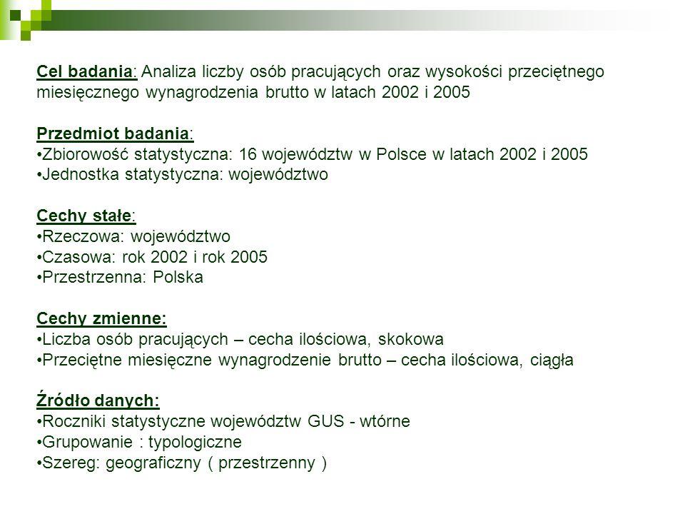Interpretacja charakterystyk liczbowych na rok 2005 c.d.