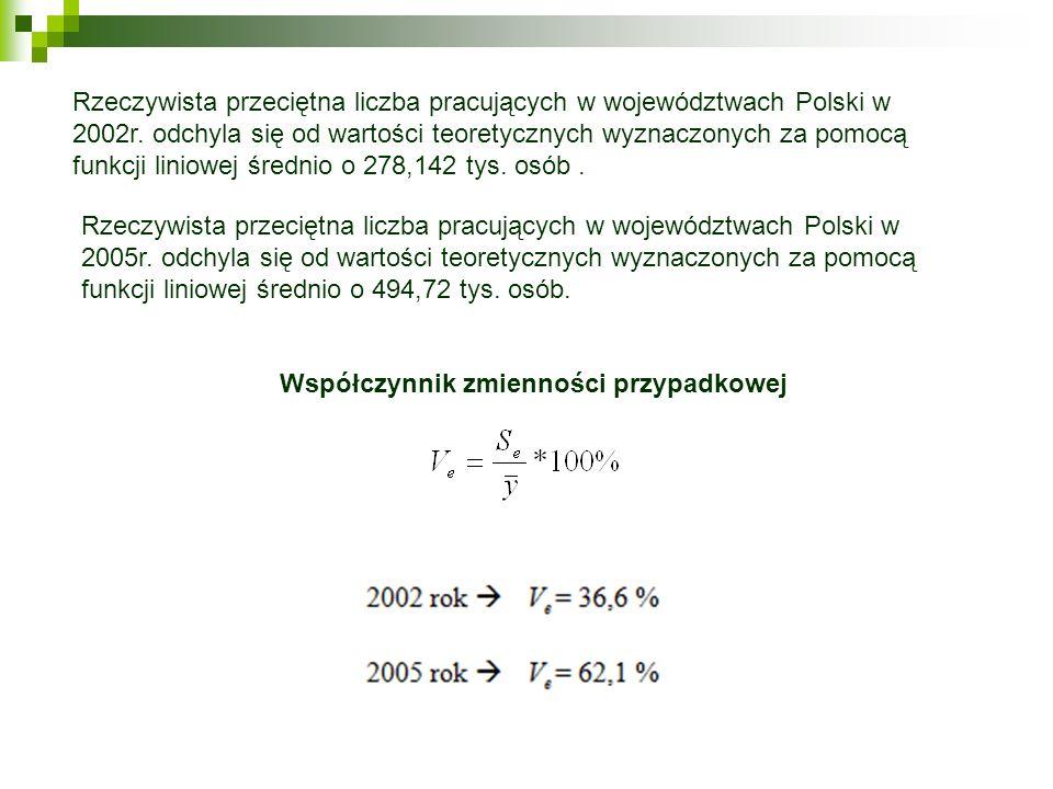 Współczynnik zmienności przypadkowej Rzeczywista przeciętna liczba pracujących w województwach Polski w 2005r. odchyla się od wartości teoretycznych w
