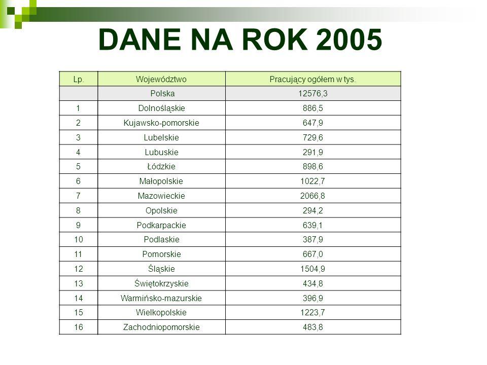 DANE NA ROK 2005 WojewództwoPracujący ogółem w tys. Polska12576,3 Dolnośląskie886,5 Kujawsko-pomorskie647,9 Lubelskie729,6 Lubuskie291,9 Łódzkie898,6