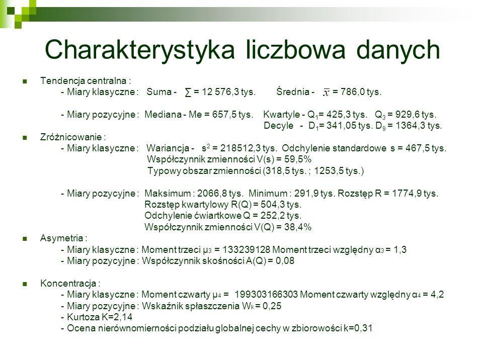 Charakterystyka liczbowa danych Tendencja centralna : - Miary klasyczne : Suma - = 12 576,3 tys. Średnia - = 786,0 tys. - Miary pozycyjne : Mediana -