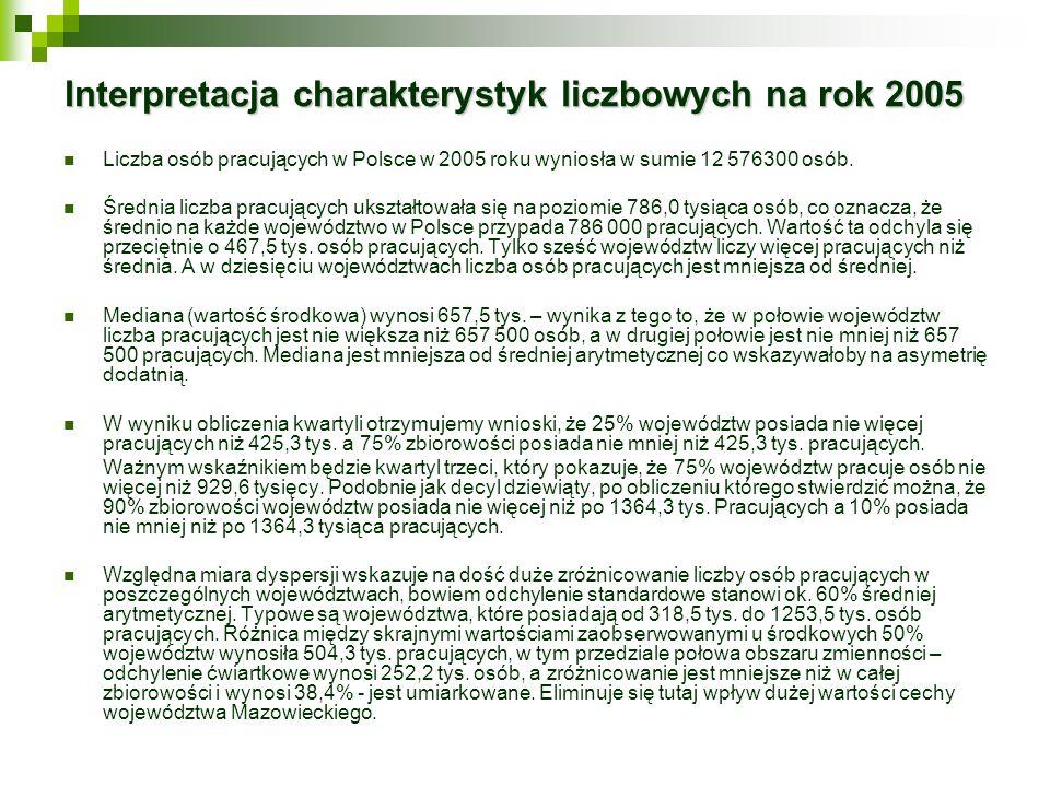 Interpretacja charakterystyk liczbowych na rok 2005 Liczba osób pracujących w Polsce w 2005 roku wyniosła w sumie 12 576300 osób. Średnia liczba pracu