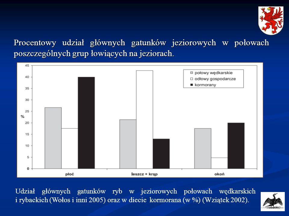 Procentowy udział głównych gatunków jeziorowych w połowach poszczególnych grup łowiących na jeziorach. Udział głównych gatunków ryb w jeziorowych poło