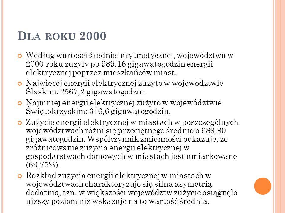 D LA ROKU 2000 Według wartości średniej arytmetycznej, województwa w 2000 roku zużyły po 989,16 gigawatogodzin energii elektrycznej poprzez mieszkańcó