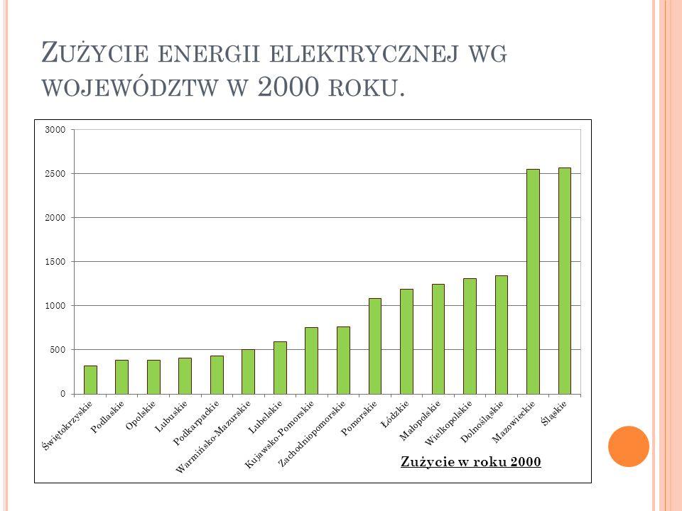 Z UŻYCIE ENERGII ELEKTRYCZNEJ WG WOJEWÓDZTW W 2000 ROKU.