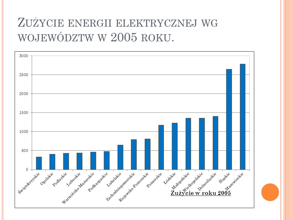Z UŻYCIE ENERGII ELEKTRYCZNEJ WG WOJEWÓDZTW W 2005 ROKU.