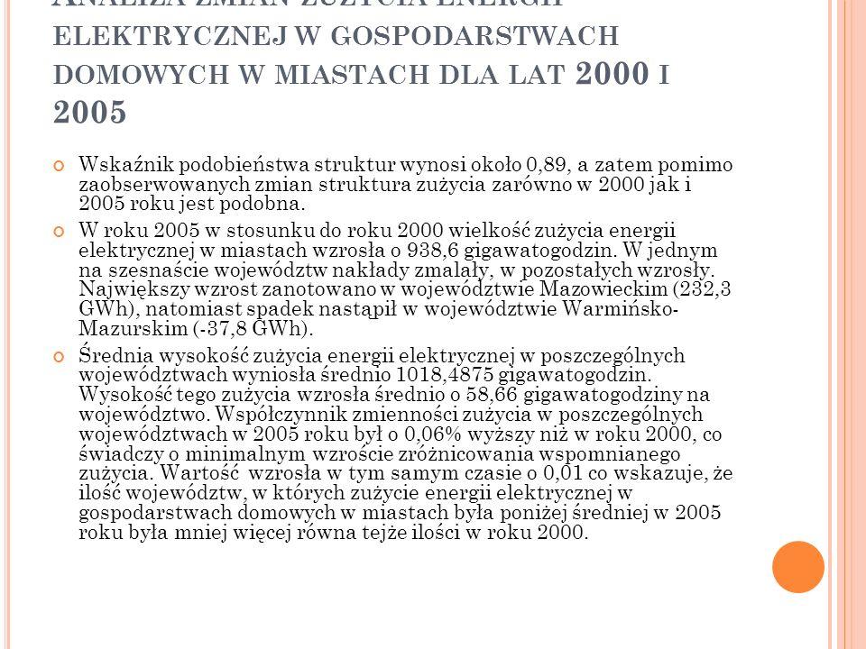 A NALIZA ZMIAN ZUŻYCIA ENERGII ELEKTRYCZNEJ W GOSPODARSTWACH DOMOWYCH W MIASTACH DLA LAT 2000 I 2005 Wskaźnik podobieństwa struktur wynosi około 0,89,