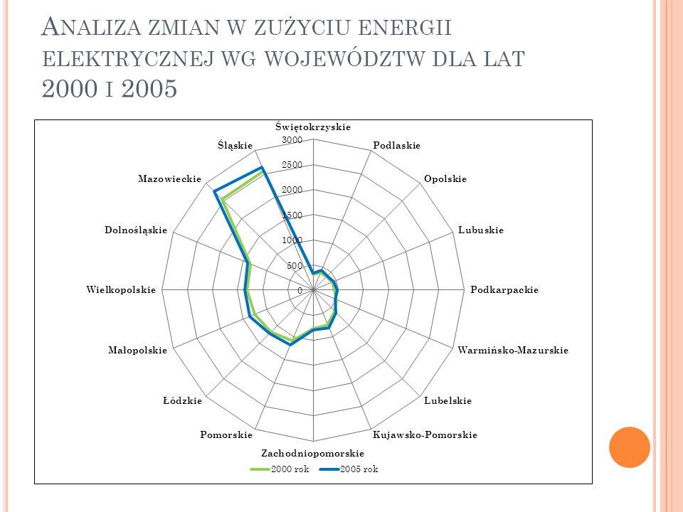 A NALIZA ZMIAN W ZUŻYCIU ENERGII ELEKTRYCZNEJ WG WOJEWÓDZTW DLA LAT 2000 I 2005